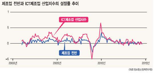 [알아봅시다] ICT산업 성장 추이와 전망